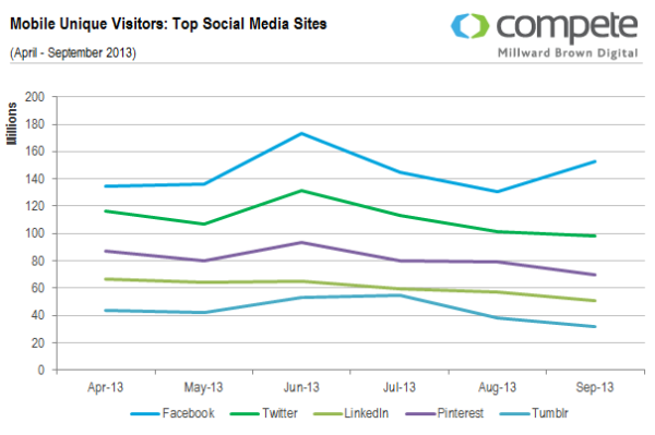 mobile-unique-visitors-top-social-media-sites1